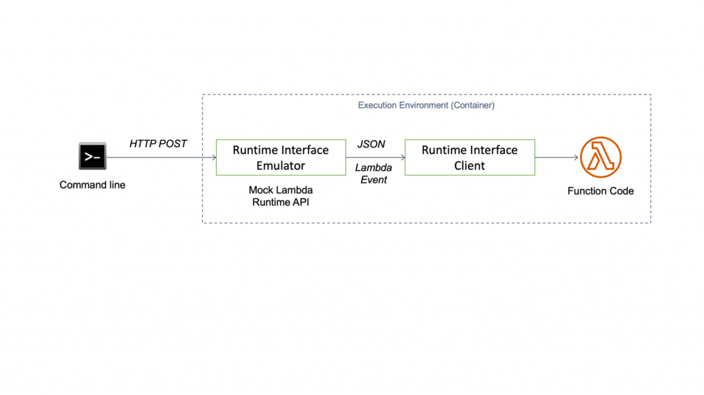 Figure 2: Testing the Lambda container image locally