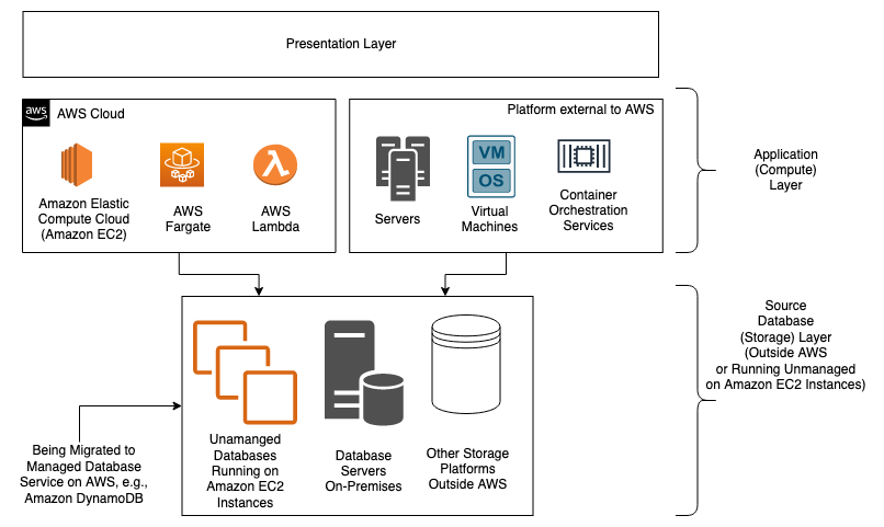 Figure 1. Architecture of initial state: Generic 2 or 3 tier application with application and storage layers running inside or outside AWS Cloud