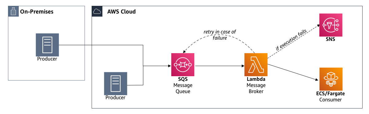Figure 1. On-premises and AWS queue integration for third-party services using AWS Lambda