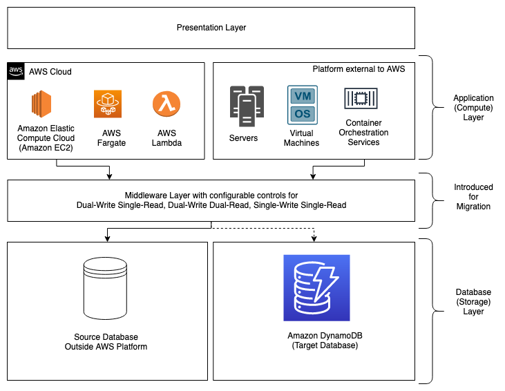 Figure 2. Architecture of intermediate state: The middleware layer introduced to switch database traffic between source and target databases