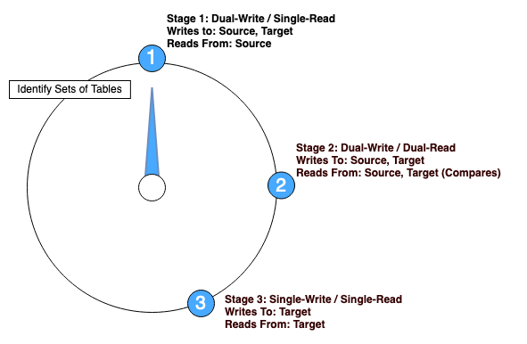Figure 4. Migration Stage 1: Dual-Write Single-Read mode