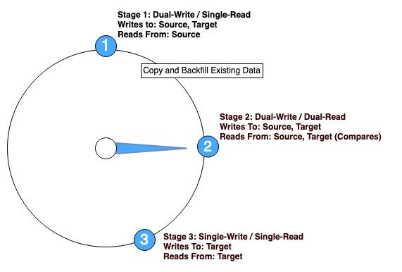 Figure 5. Migration Stage 2: Dual-Write Dual-Read mode