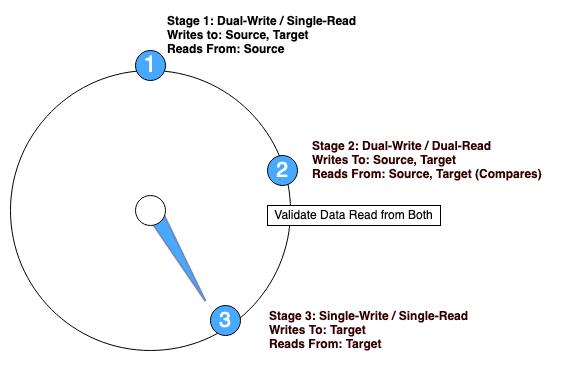 Figure 6. Migration Stage 3: Single-Write Single-Read mode