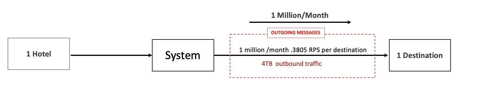 Figure 1: Architecture showing a system sending messages from 1 hotel to 1 destination (.3805 RPS)