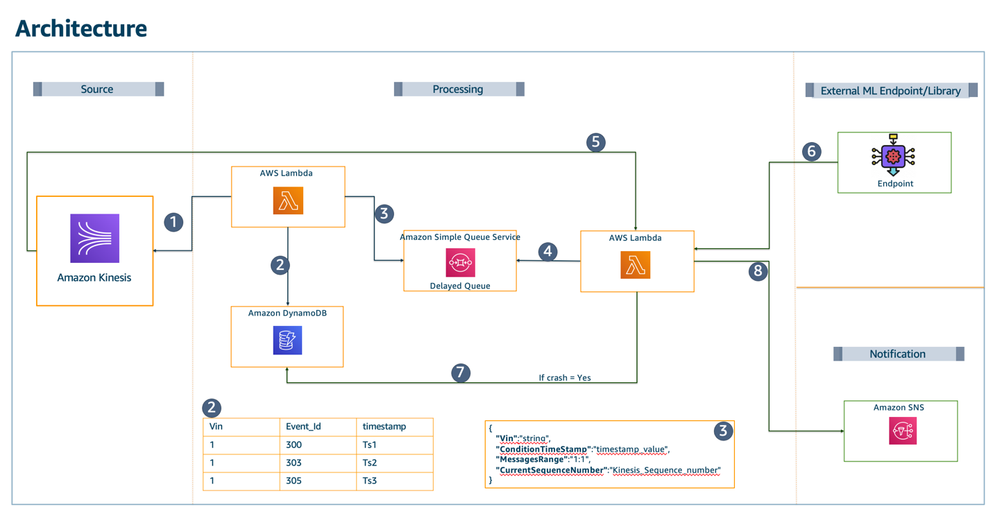 Diagram and description of our initial architecture implementation