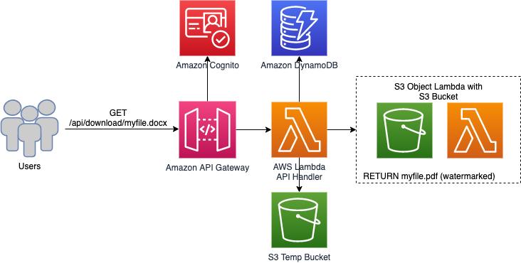 Document processing architectural diagram
