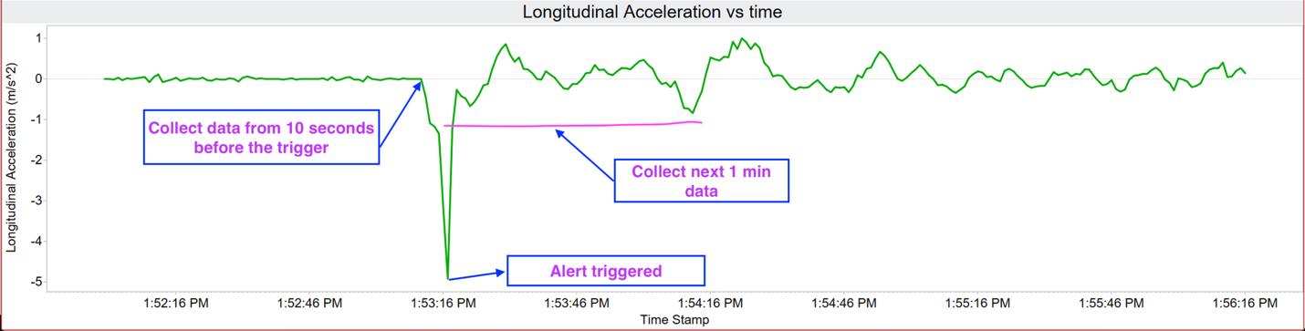 Longitudinal acceleration versus time