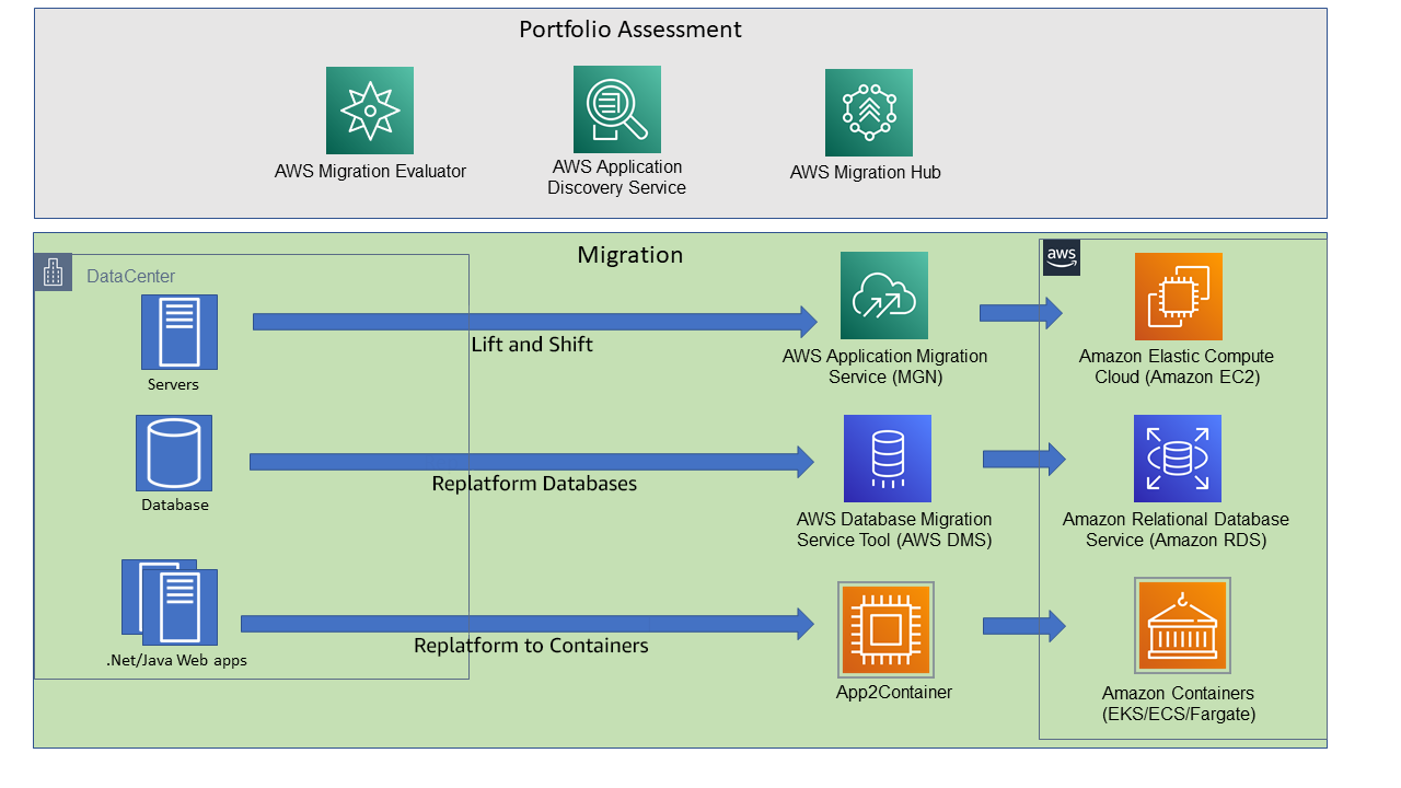 Figure 1. AWS recommended tools for migration