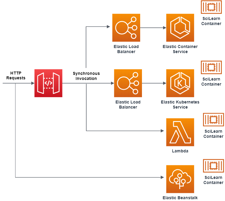 Figure 1. Synchronous container applications diagram