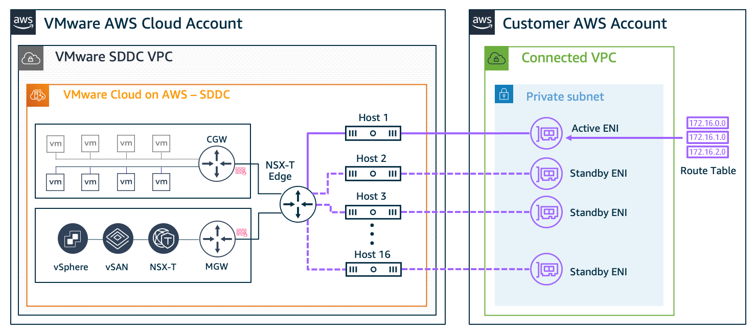 Figure 1. SDDC to Customer Account VPC connectivity configured at deployment