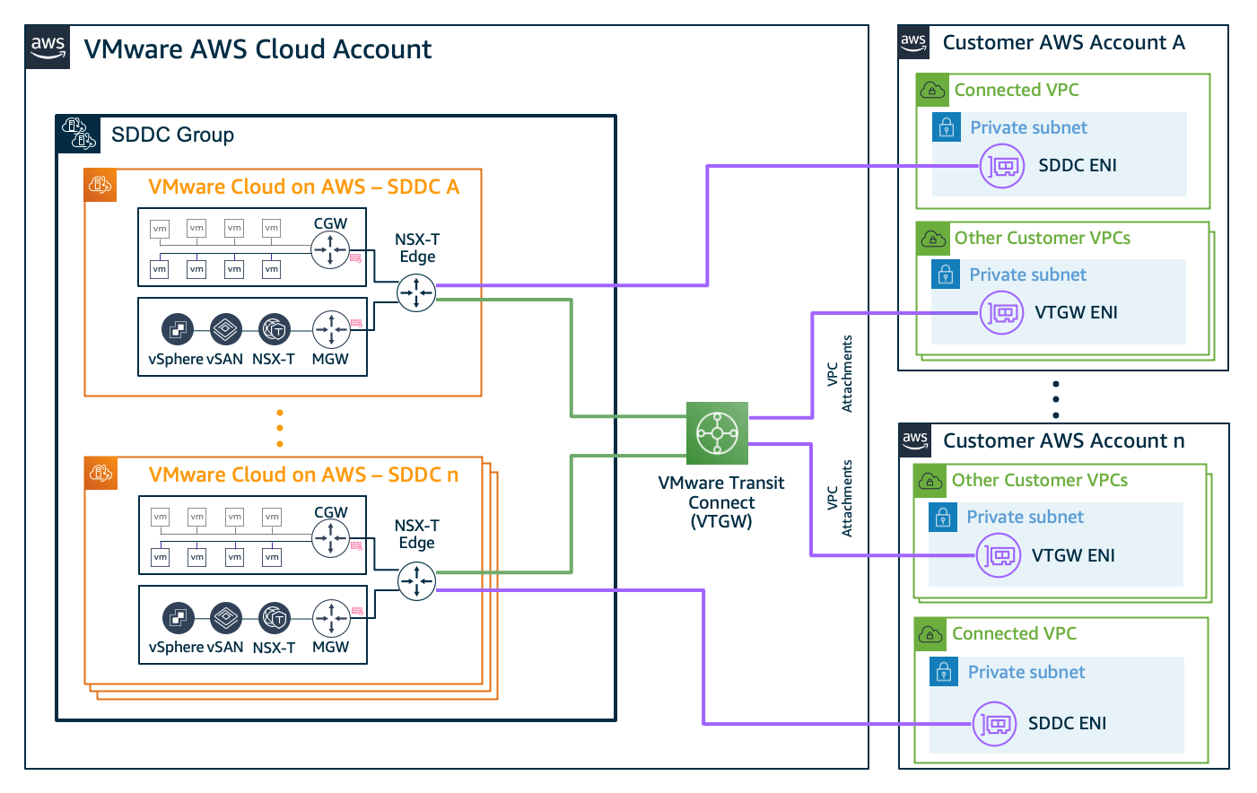 Figure 2. Multi-account VPC connectivity through VMware Transit Connect VPC attachments