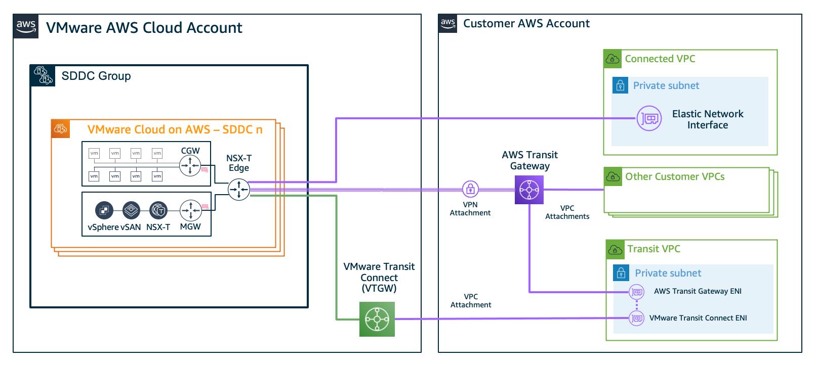 Figure 3. Multi-account VPC connectivity through an AWS Transit Gateway