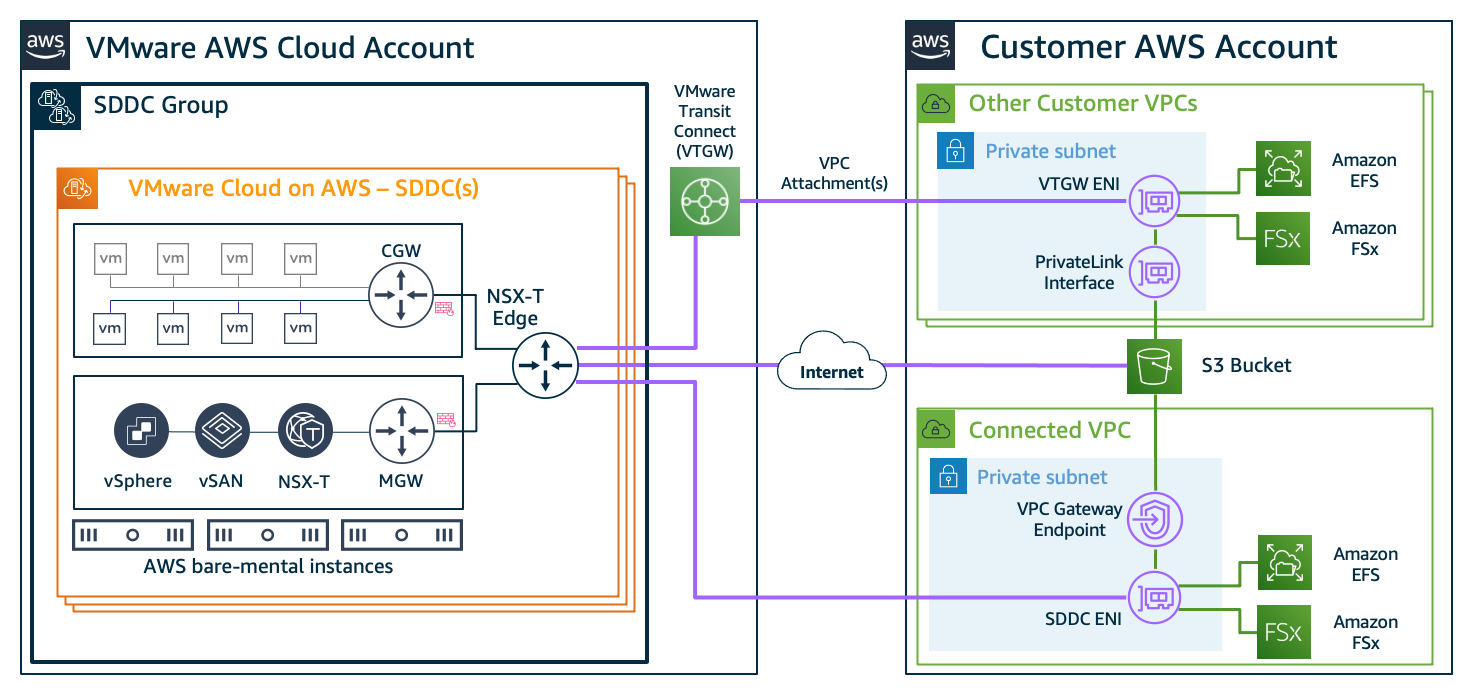 Figure 4. Connectivity examples for AWS Cloud storage services