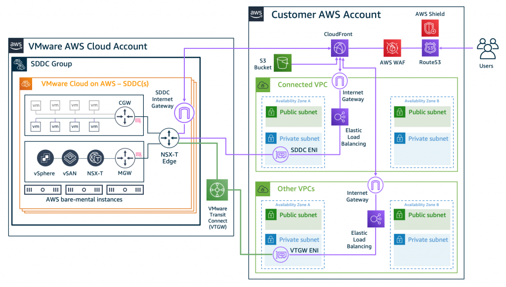 Figure 5. Connectivity examples for AWS networking and content delivery services