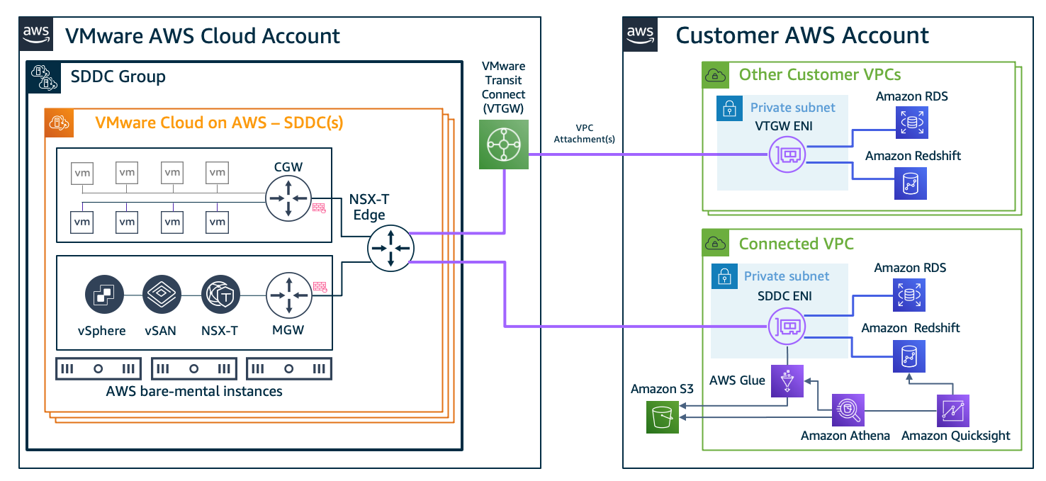 Figure 6. Connectivity examples for AWS Database and Analytics services