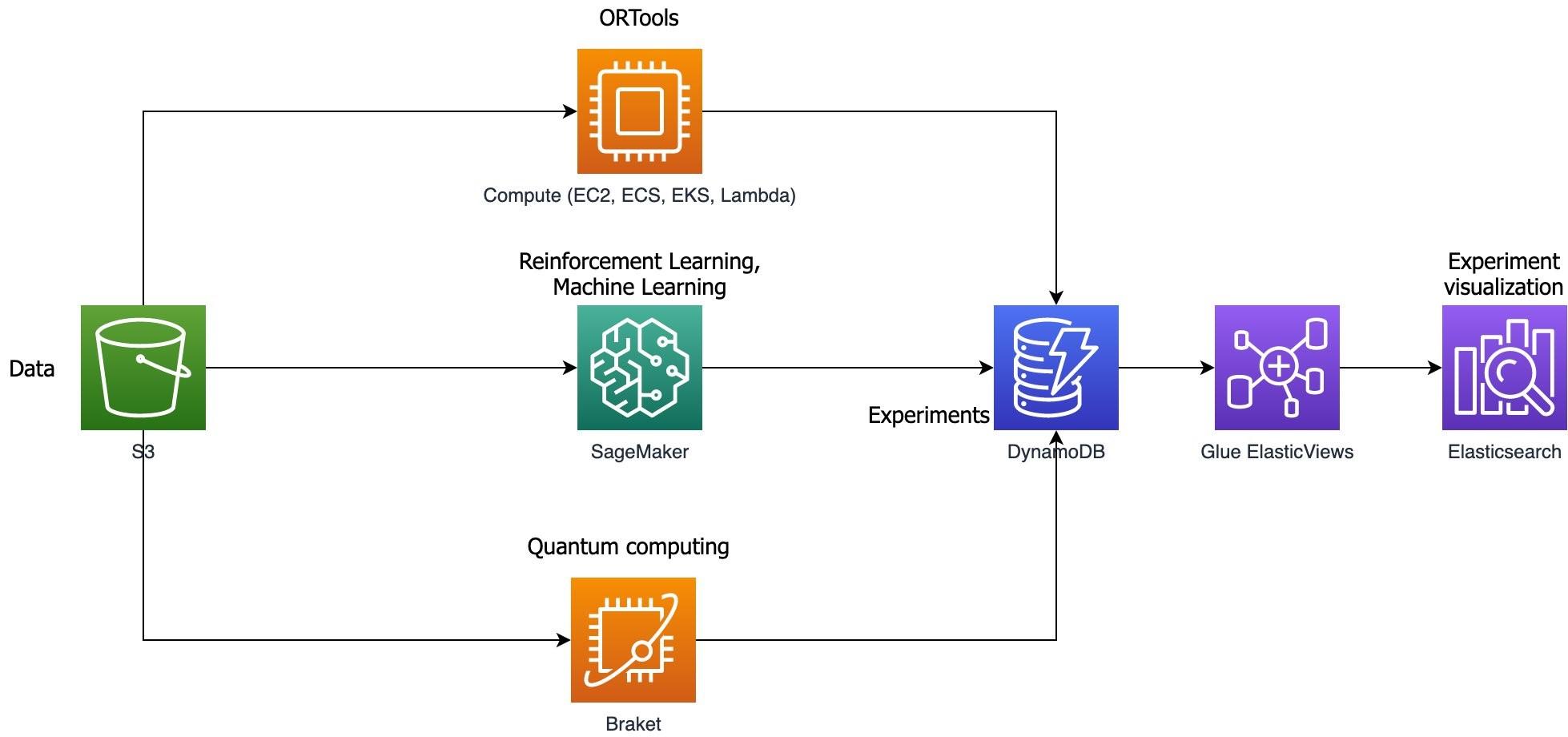 Figure 1. OR optimization options