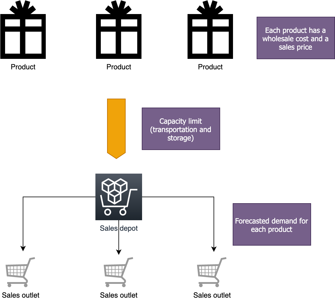 Figure 2. Sales depot inventory management scenario