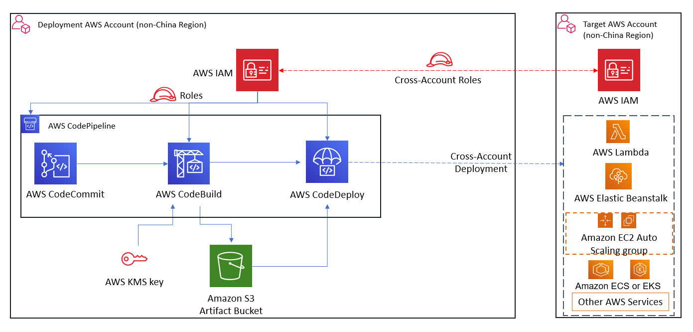 Figure 1. High-level solution for AWS Regions