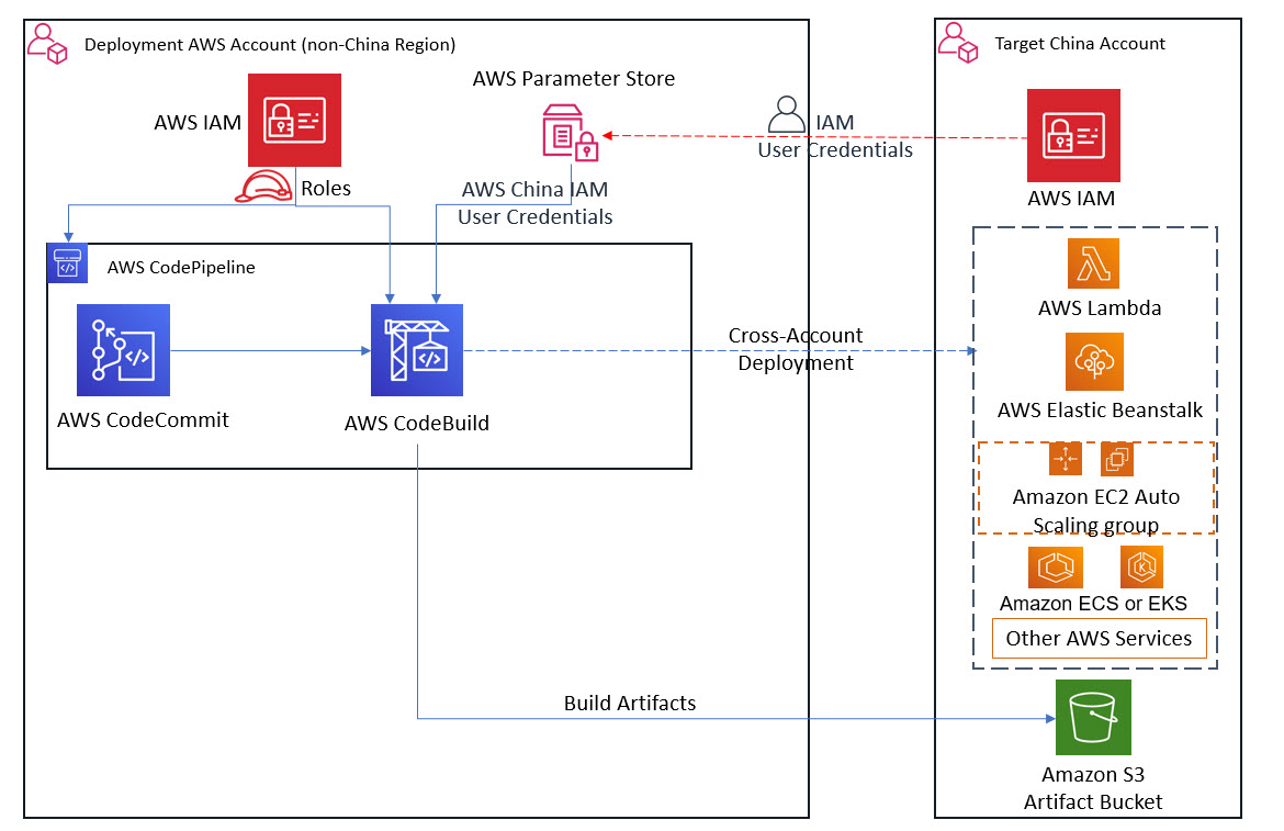 Figure 2. High-level solution for cross-account deployment from AWS Regions to a China Region