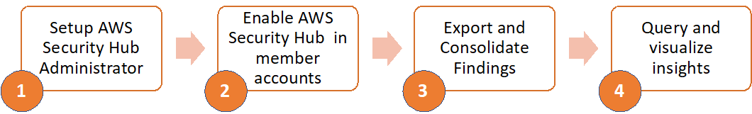 Figure 1. Steps involved in improving the visibility of AWS Security Hub findings