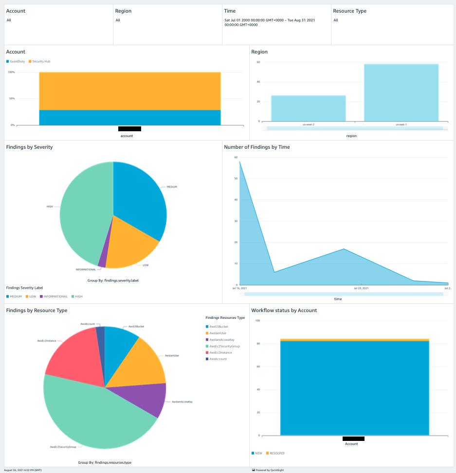 Figure 3. Sample Security Hub findings dashboard created using Amazon QuickSight
