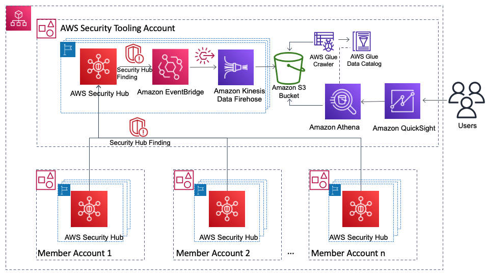 Figure 2. Architecture to view Security Hub findings using AWS serverless analytics services