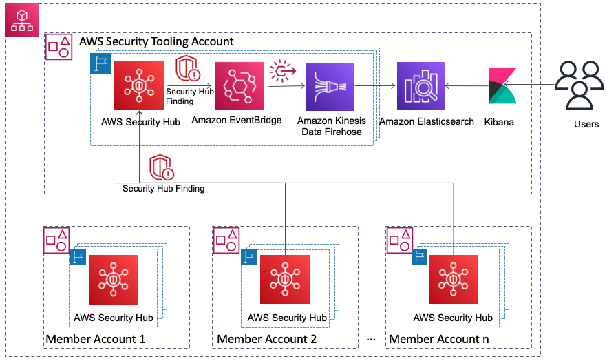 Figure 4. Architecture to view Security Hub findings using Amazon ES cluster and Kibana