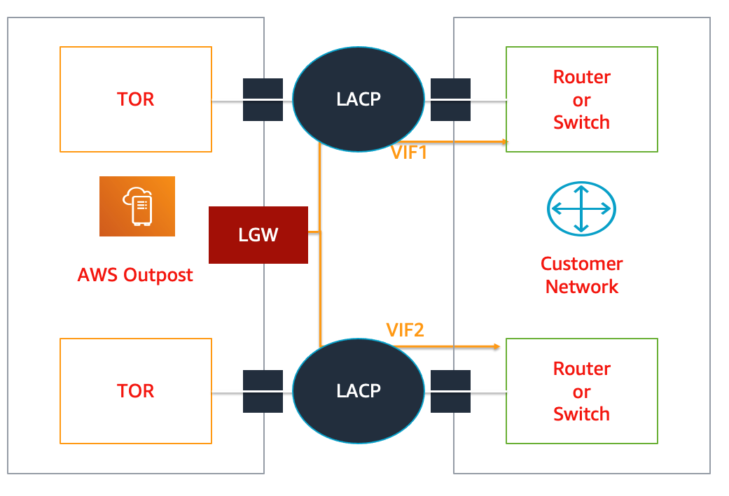 How to connect Outposts to your local network
