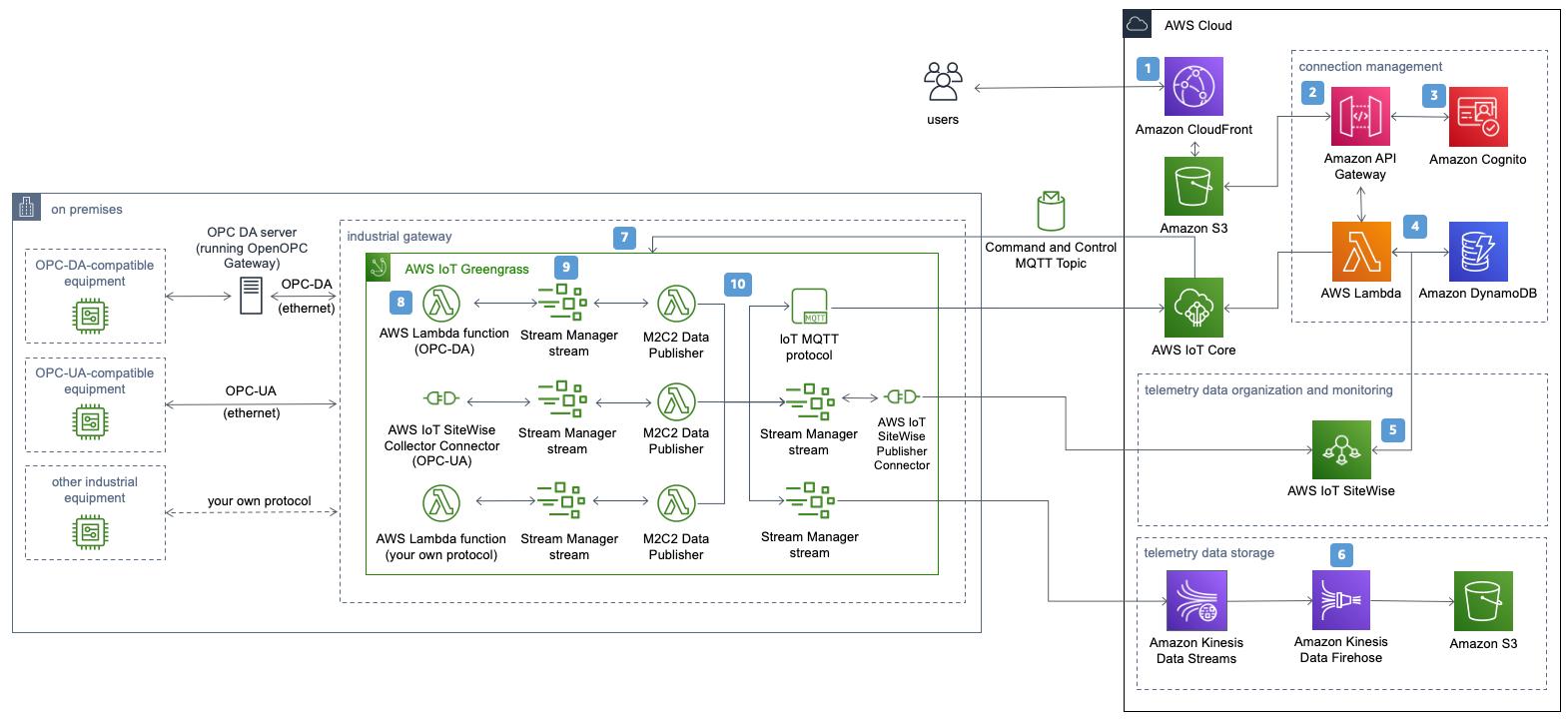 Figure 4. Machine to Cloud Connectivity (M2C2) Framework architecture