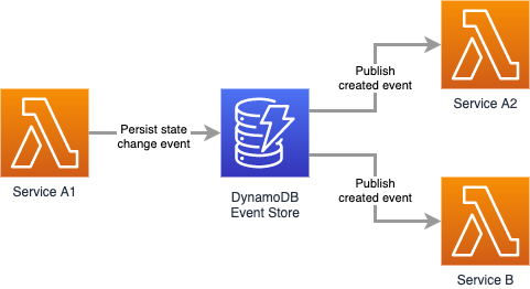 Event sourcing architecture