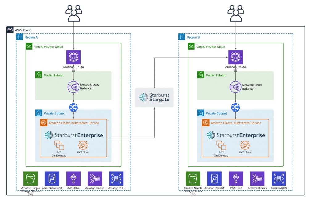Deployment architecture of Starburst platform on AWS