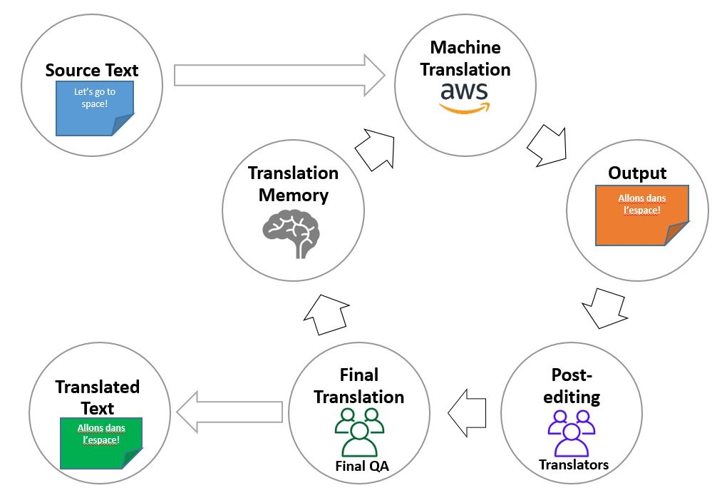 Figure 1: Translation workflow using machine translation