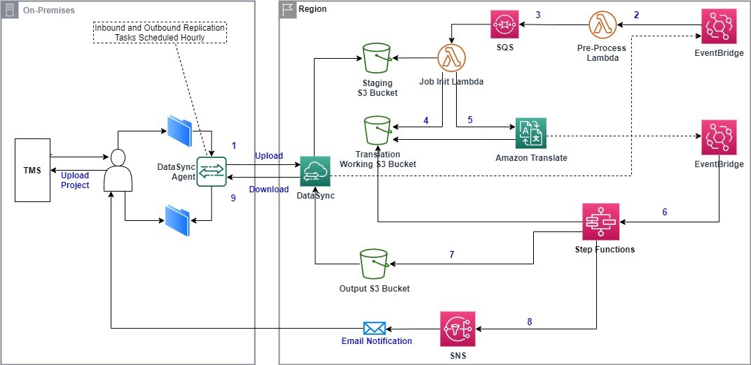 Figure 2: Automated batch ACT translation solution architecture