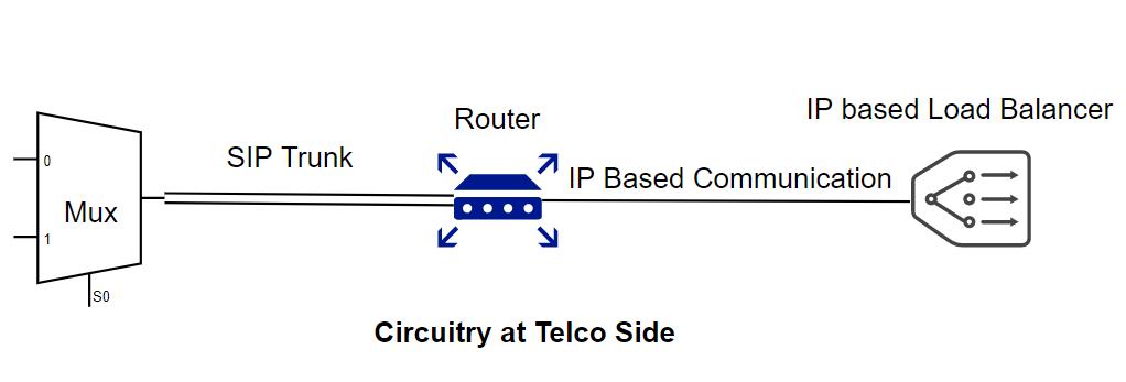 Figure 2. Communication circuitry at telecom side