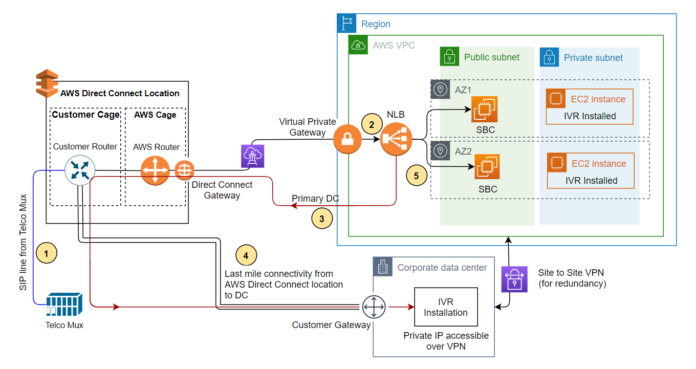 Figure 3. Solution architecture of DR on AWS for a third-party IVR solution