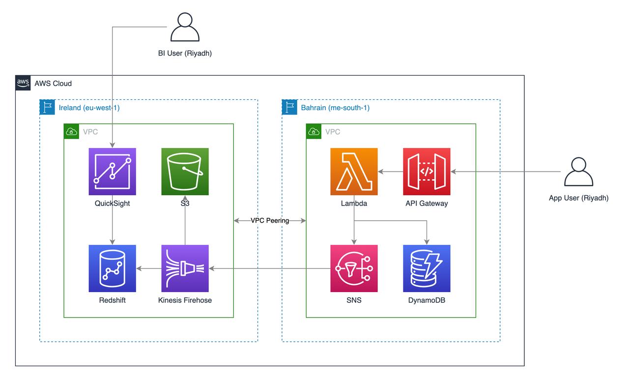 Figure 1. Multi-Region deployment optimized for feature availability