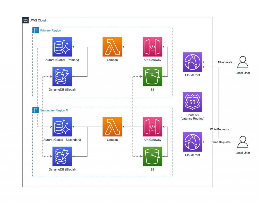 Figure 2. Multi-Region deployment optimized for network latency