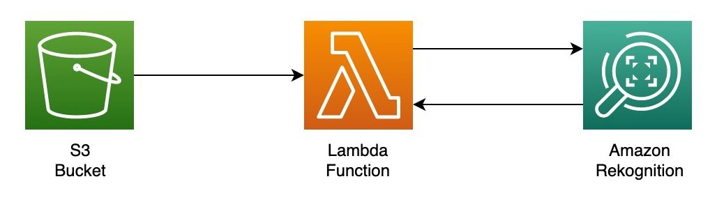 Figure 4. Point-to-point processing with S3 and Lambda as a destination
