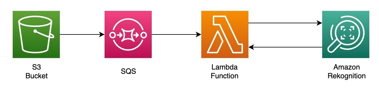 Figure 5. Queued point-to-point processing with S3, SQS, and Lambda