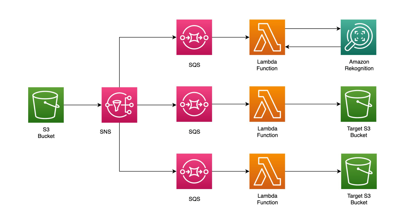 Figure 6. Fan out design pattern with S3, SNS, and SQS before sending to a Lambda function