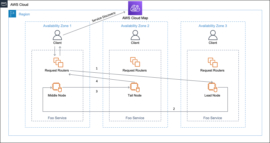 AZ Affinity implemented using AWS Cloud Map for service discovery
