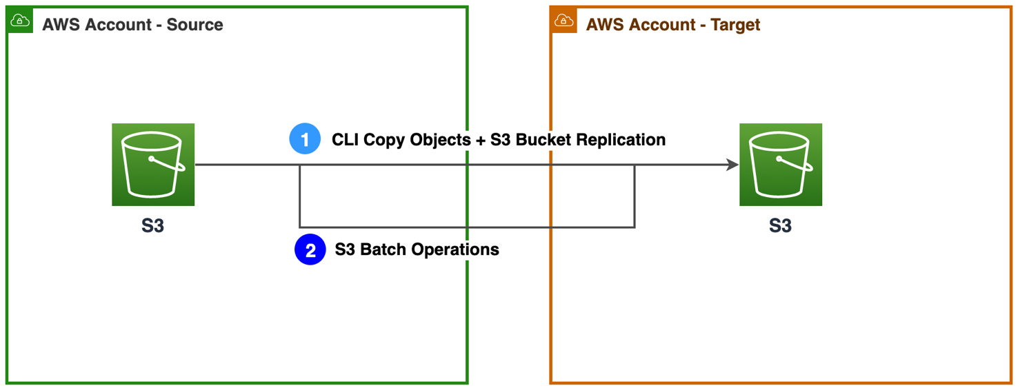Figure 3a. Approaches to migrate S3 buckets