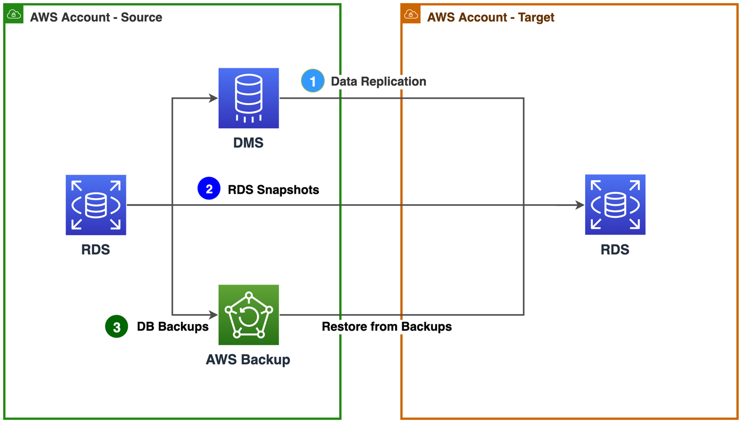Figure 4. Approaches to migrate relational database resources