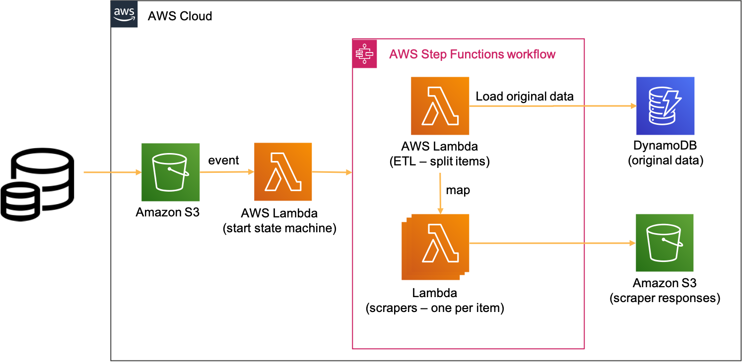 Figure 5. Serverless architecture for parallel data collection