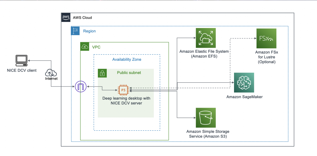 Figure 1 - Architecture overview of the solution to launch a fully configured AWS Deep Learning Desktop with NICE DCV