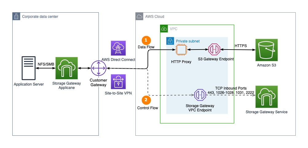 Figure 1. Connect to Amazon S3 Gateway endpoint using an HTTP proxy