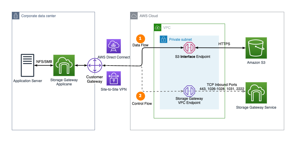 Figure 2. AWS Storage Gateway now supports AWS PrivateLink for Amazon S3 endpoints and Amazon S3 Access Points