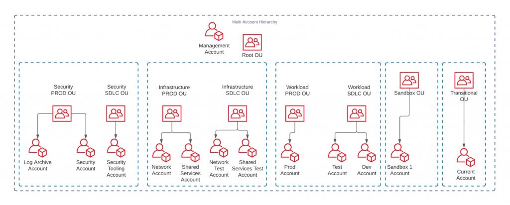 Multi-account hierarchy