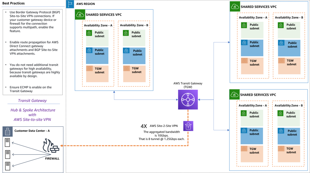 Figure 2. Transit Gateway hub and spoke architecture, with VPCs and multiple AWS site-to-site VPNs