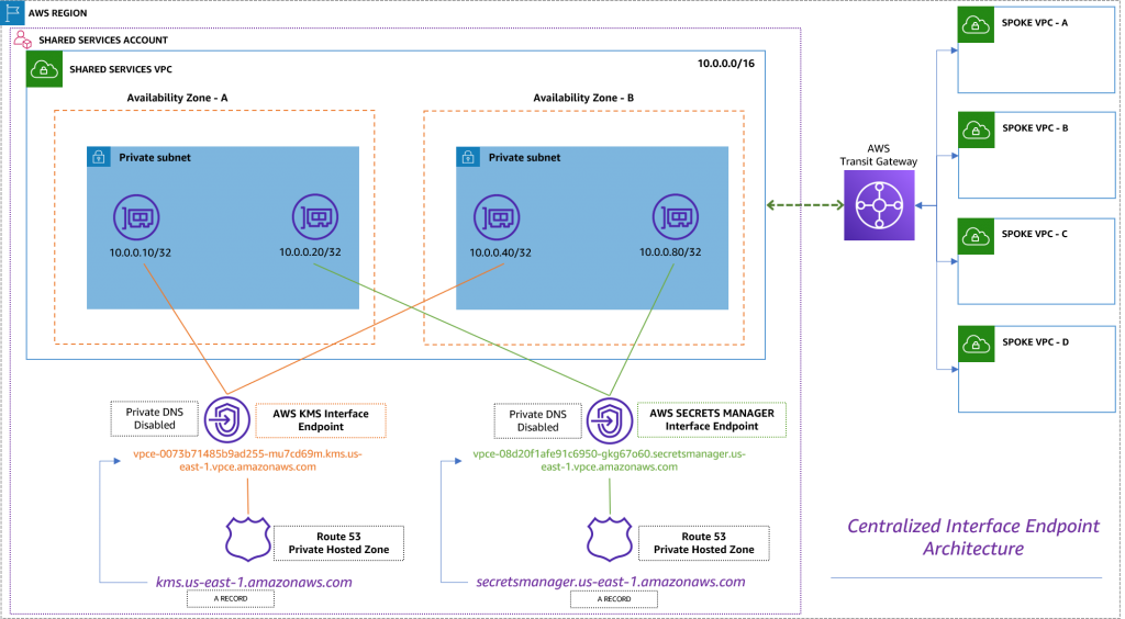 Figure 4. Centralized interface endpoint architecture